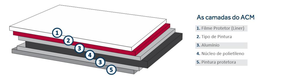 camadas-chapa-acm-aluminio-composto
